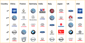 Car Brands Vip Carsales Co Uk